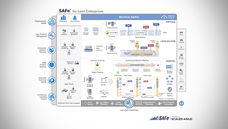 Scaled Agile Framework® (SAFe®)
